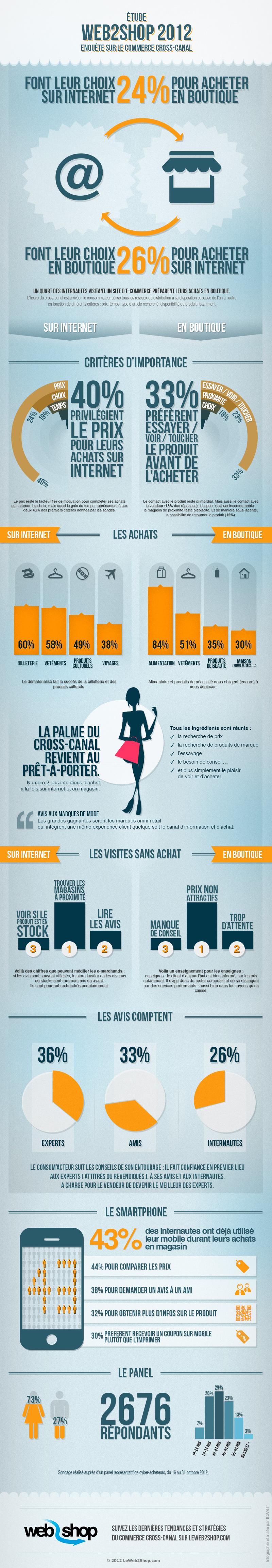 infographie web2shop