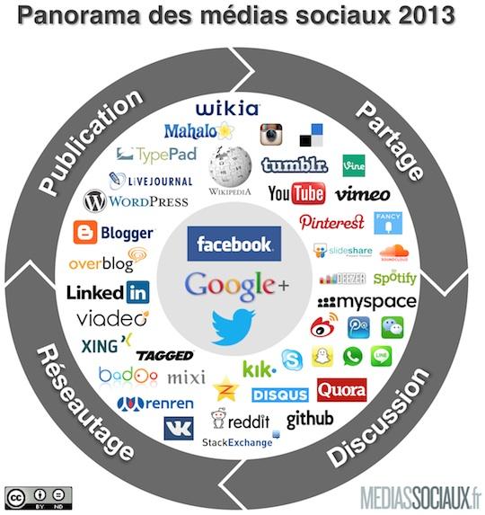 Panorama des médias sociaux 2013 par Frederic Cavazza