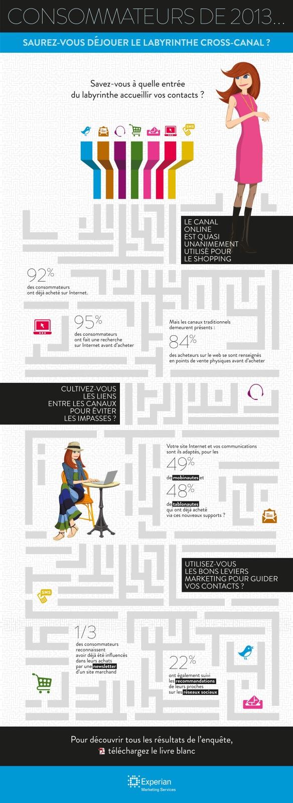 Infographie Stratégie Cross-Canal Consommateurs 2013