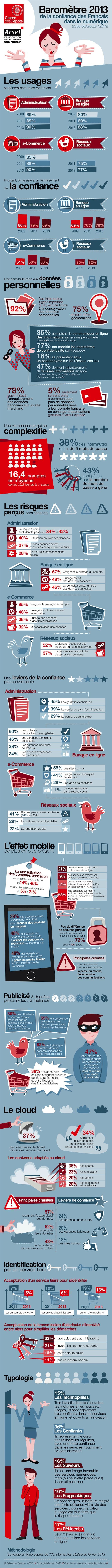 Résultats de la 3ème édition du BAROMETRE CAISSE DES  DEPOTS/ACSEL sur la confiance des Français dans le numérique : Erosion de la confiance des Français dans les services en ligne