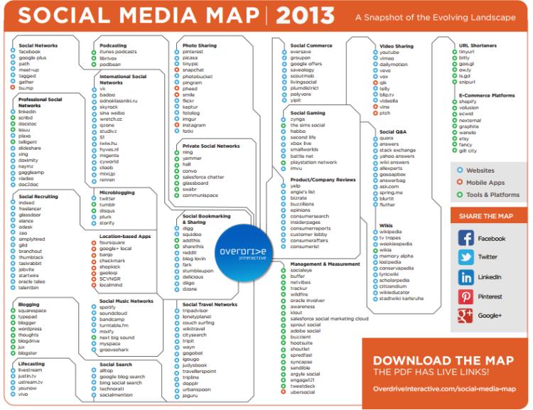 La Carte des Médias Sociaux en 2013