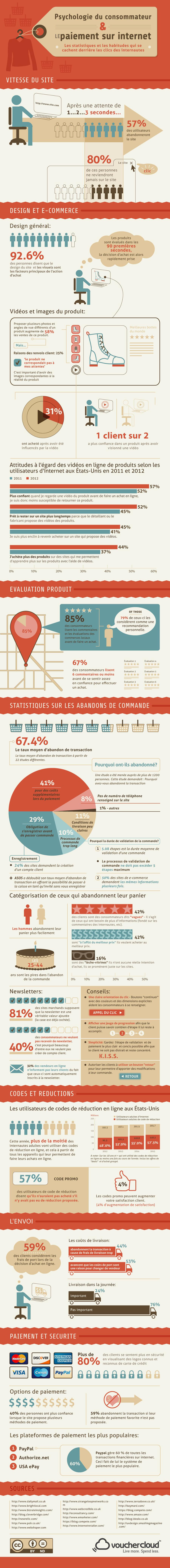Infographie VoucherCloud : comportements d'achat des Internautes