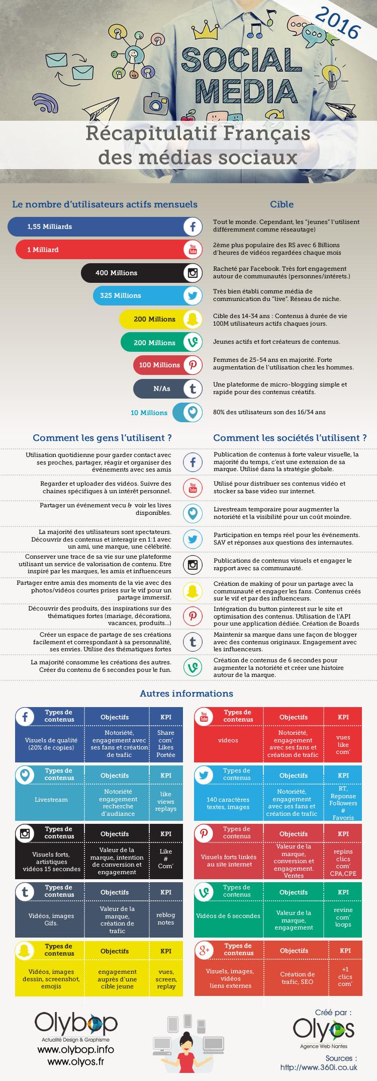 Stratégie Réseaux Sociaux : cibles, plateformes, contenus, objectifs et KPIs